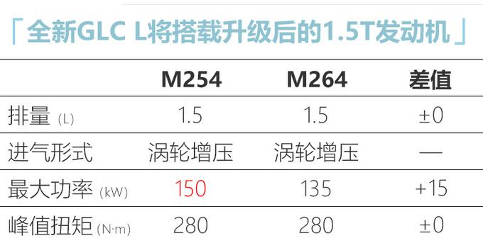 奔驰国产新GLC L将加长-轴距有望超GLE 还有7座版-图6
