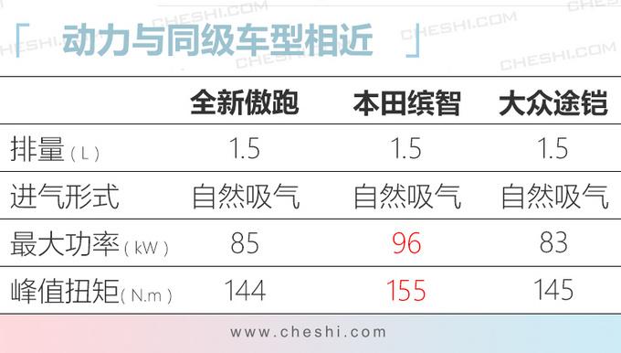 起亚傲跑配置曝光 油耗最低5.4L/八天后上市-图5