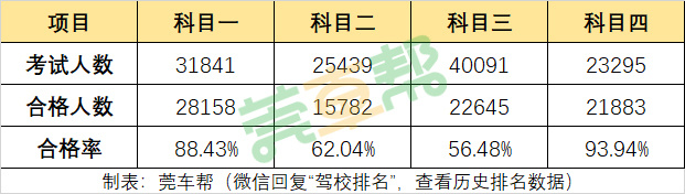 2019年3月东莞驾校考试合格率排名-图2