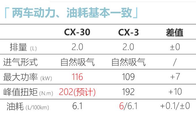 马自达CX-30预售XX万起 尺寸接近CX-5便宜X万-图13