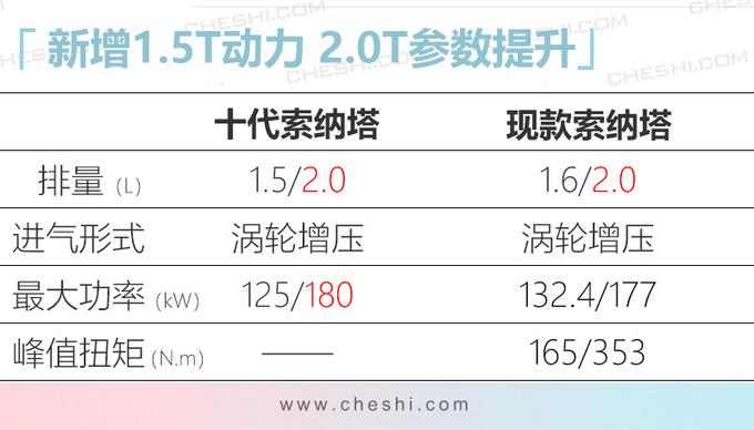 北京现代将发布2款新车 十代索纳塔换1.5T引擎-图6